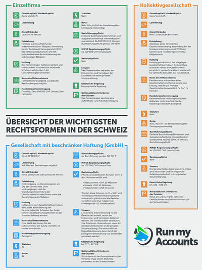 Rechtsformen der Schweiz_Run my Accounts.jpg